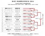 第29回 埼玉新聞社杯争奪大会